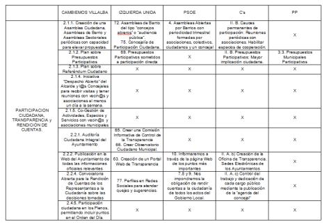 eleccionesmunicipales2015-colladovillalba_programascomparados5
