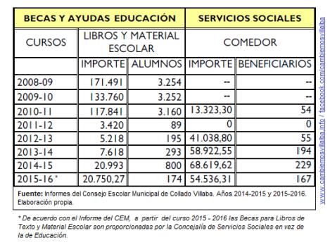 AytoCV-ConsejoEscolar_Informe2015-2016BecasYAyudas