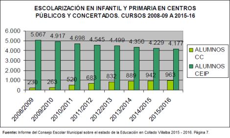 AytoCV-ConsejoEscolar_Informe2015-2016TablaP7