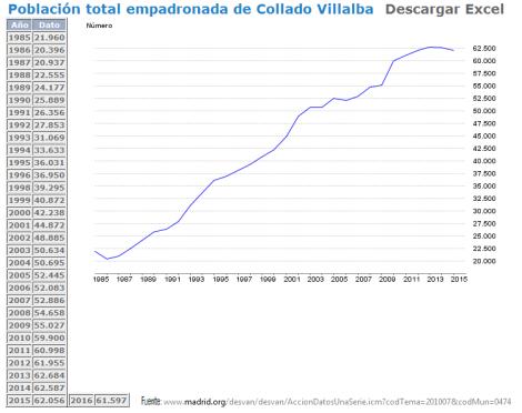 PoblaciónEmpadronadaEnColladoVillalba1985-2015